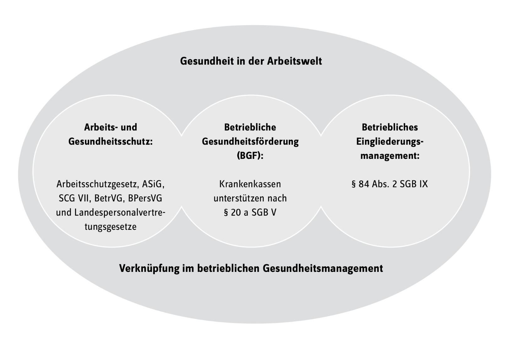 Quelle: Siemens BKK
